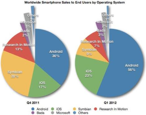 AdMobile OS Market Statistics